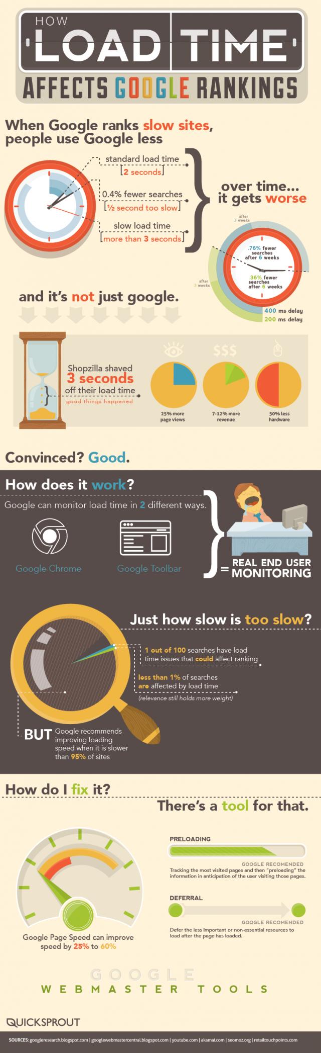 Google : Référencement - Temps de chargement