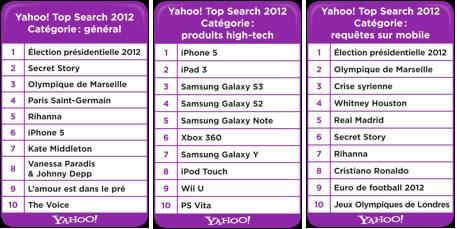 Yahoo! France : Mots clés 2012