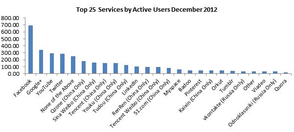 Statistiques sur l'utilisation des réseaux sociaux