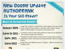 Google : Author Rank