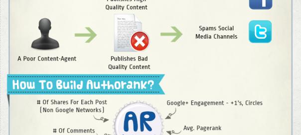Google Author Rank : Critères influençant l'indice en infographie