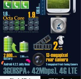 Samsung Galaxy S4 : Un résumé en une image !