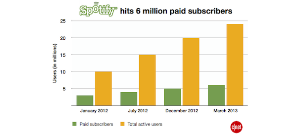 Spotify : 24 millions d'utilisateurs dont 6 millions payants