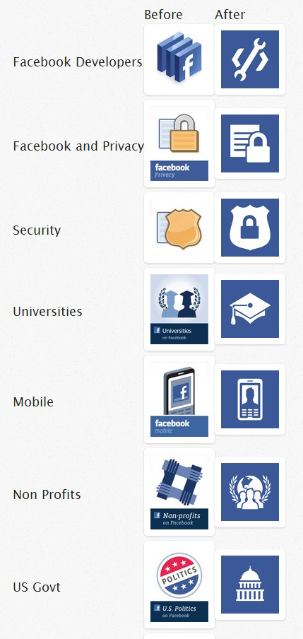 Facebook : Comparaison icone