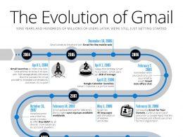 Gmail : Evolution de la messagerie