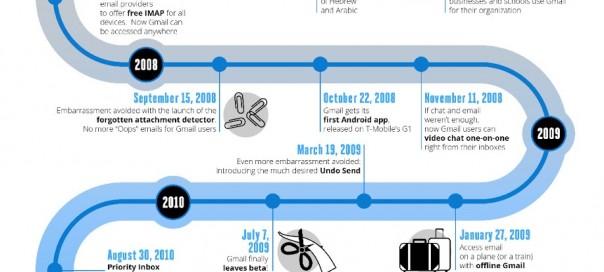 Gmail : Evolution du service de messagerie de Google