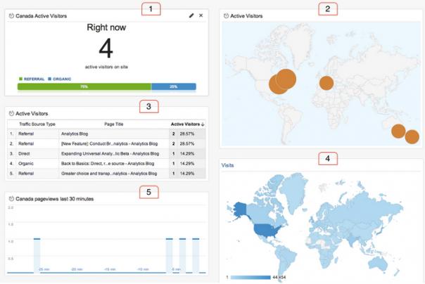 Google Analytics : Dashboard & widgets temps réel