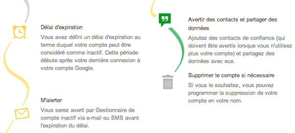 Google : Gestionnaire de compte inactif