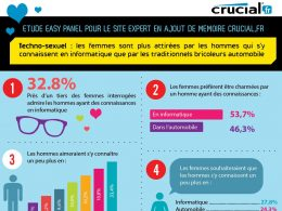 Infographie Geek Love