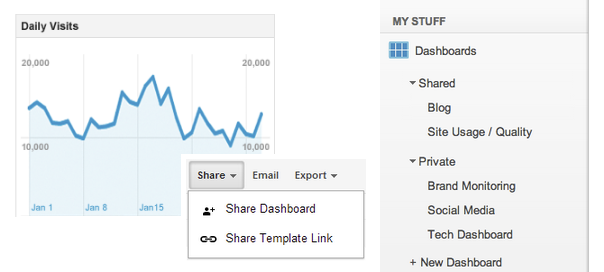 Google Analytics : Partage des tableaux de bord