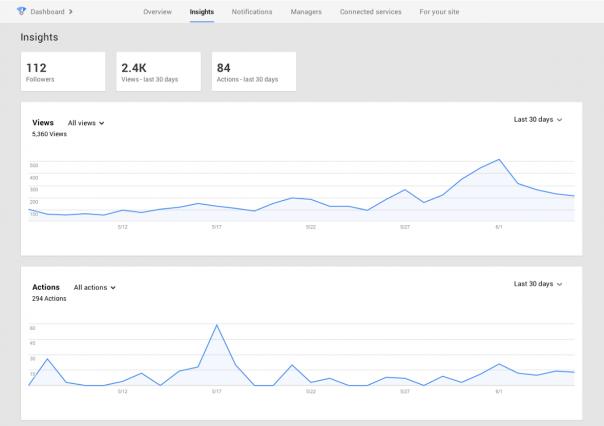 Google Plus : Tableau de bord - Statistiques