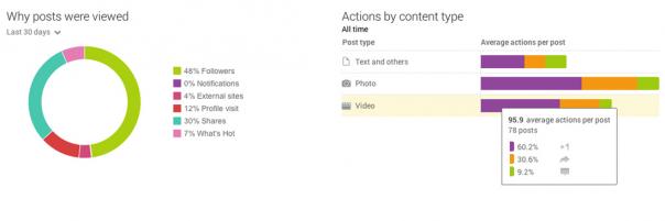 Google Plus : Tableau de bord - Statistiques de publication