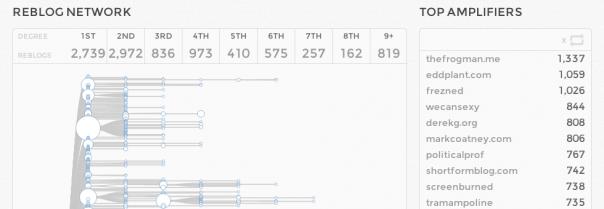 Tumblr : Statistiques d'un post