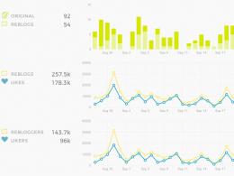 Tumblr : Statistiques depuis le tableau de bord