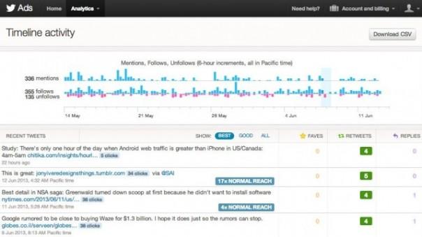 Twitter : Statistiques - Activité du fil