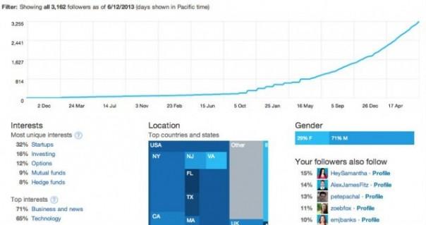 Twitter : Statistiques - Adonnés