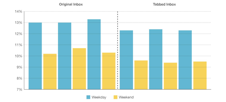 Emailing : Taux d'ouverture avec Gmail