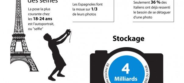Photographie : Habitudes et chiffres en Europe
