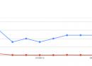 Google Webmaster Tools : Mots-clés de recherche stockés un an