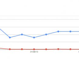 Google Webmaster Tools : Requêtes de recherche