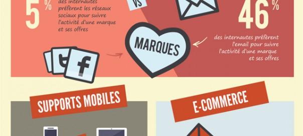Email : Comportement des français en 2013 en infographie