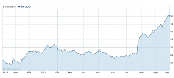 Facebook : 50 dollars l'action contre 18 l'année passée