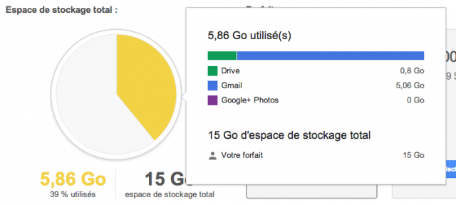 Google Drive : Espace