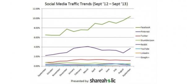 Pinterest : Deuxième réseau social en terme d'apport d'audience