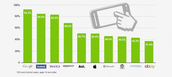 Google : Applications utilisées par 92% des smartphones US
