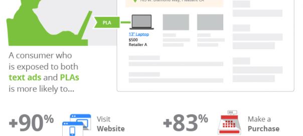 Google AdWords : La combinaison parfaite d'annonces