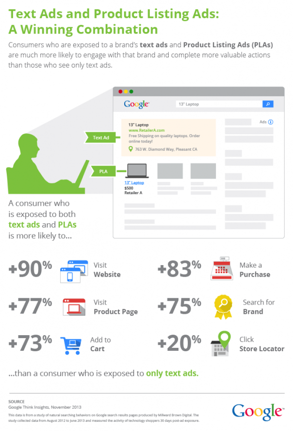 Google AdWords : Annonces textuelles & Product Listing Ads