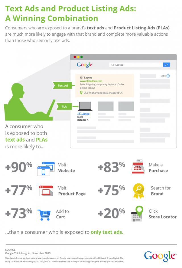 Google AdWords : Annonces textuelles & Product Listing Ads