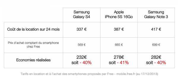 Free Mobile : Location de smartphone - Economies