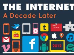Internet 10 ans plus tard