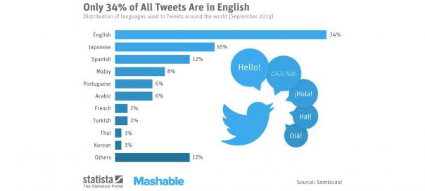 Twitter : Langue française, 7ème place avec 2%