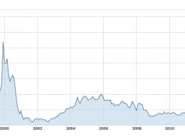 Yahoo : Action en bourse