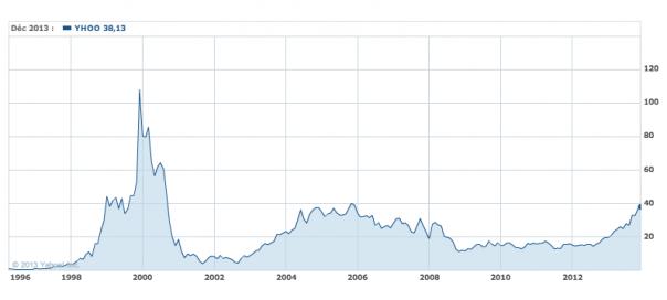 Yahoo : En bourse, l'action retrouve sa valeur de 2006