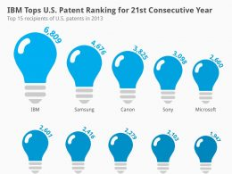 Dépôts de brevets aux US