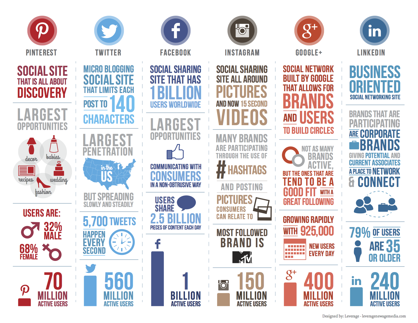 Médias sociaux : Caractéristiques des réseaux sociaux 2014