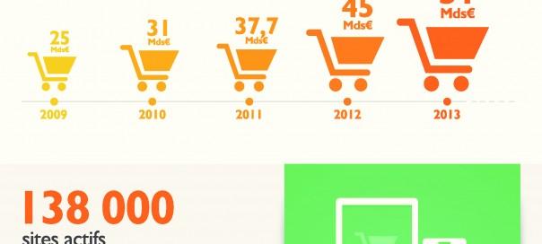 E-commerce : Dates & données clés de l'année 2014