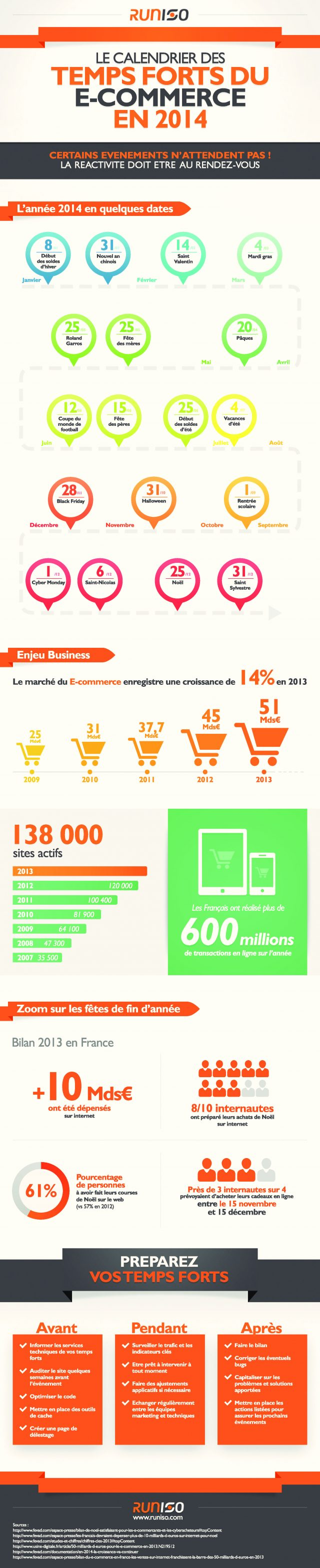 Ecommerce : Temps forts 2014