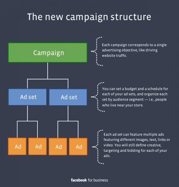 Facebook : Publicité - Structure des campagnes