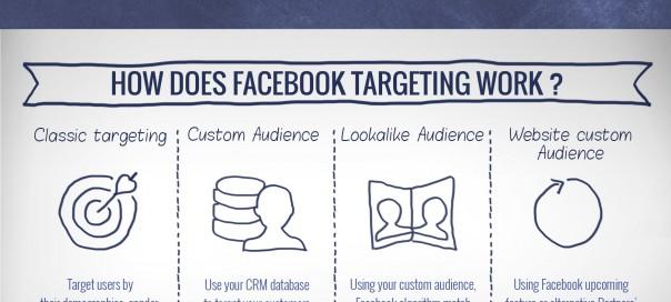 Publicité Facebook : Le guide de l'annonceur débutant