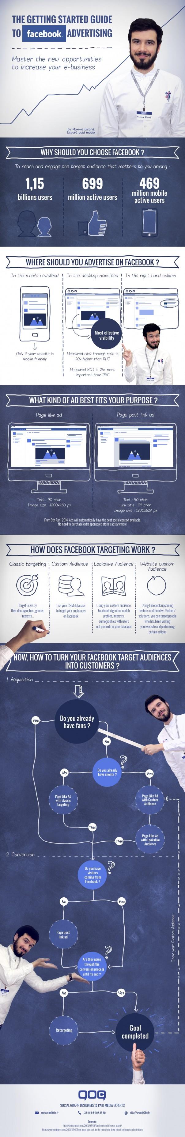 Facebook : Publicite - Guide du débutant