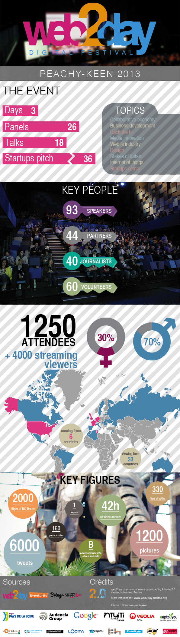 Infographie web2day 2013