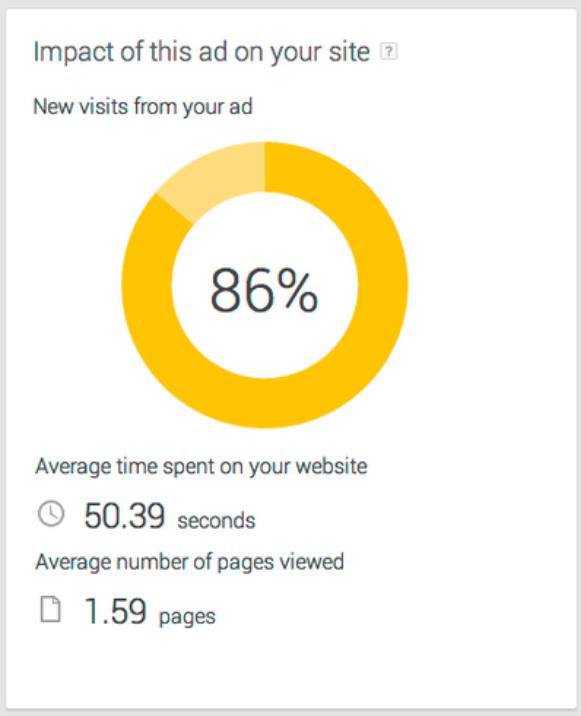 Lier Google Analytics à AdWords Express