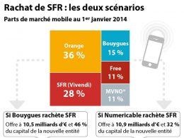 Rachat de SFR : Bouygues vs Numericable