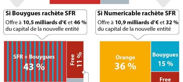 SFR : Scénarios de rachat par Bouygues & Numericable