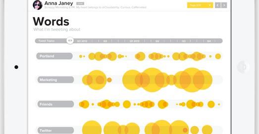 Yahoo rachète SteamFunk et son outil Vizify