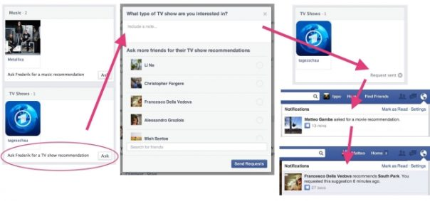 Facebook Recommandation
